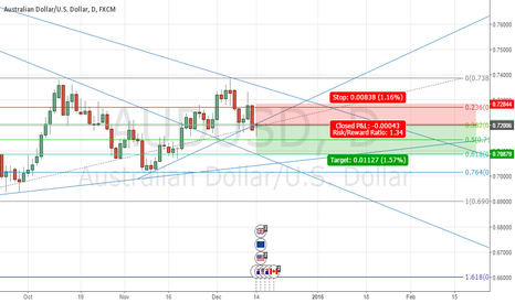 AUDUSD: AUDUSD possible short position