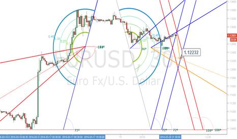EURUSD: EURO/USD SHORT