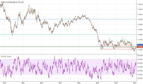 EURUSD: EUat long term S/R zone