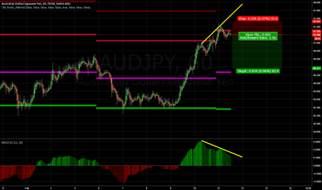 AUDJPY: Divergence at R1, back to pivot?