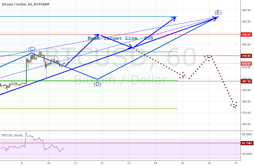 continuation to previous Trade after 438 levels scenario This is