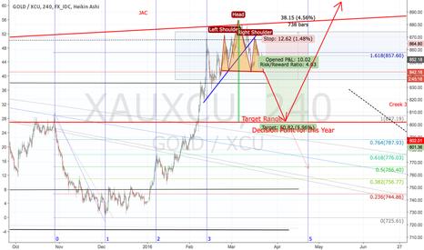 XAUXCU: Head and Shoulders in XAUXCU: Target 800 WCU (NOT US$)