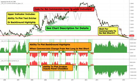 JY1!: Yen Major Move Up Coming!  Custom COT Indicators!