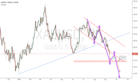 XAUUSD: GOLD Bearish Continuation