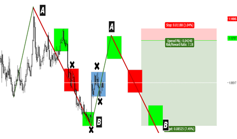 EURUSD: $EURUSD ALTERNATIVE MM PLAY