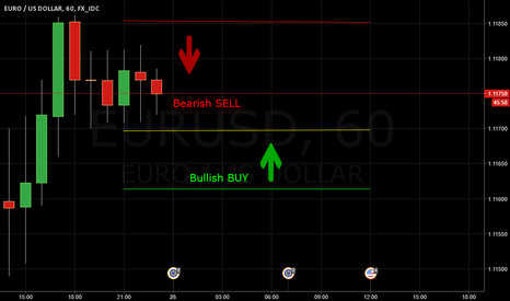EURUSD: Some pip's during the Tokio and London session