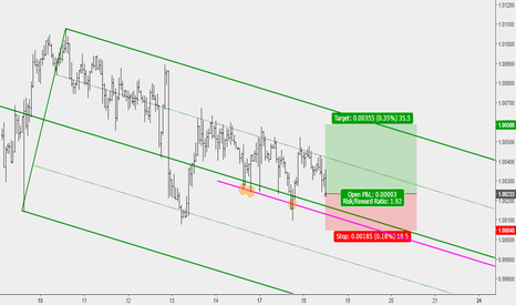USDCHF: USDCHF Buy opportunity based on ML analysis