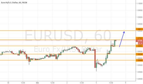 EURUSD: EurUsd to 1,0800