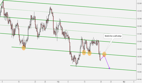 EURJPY: EURJPY Watch for a Pullback to the Reistance Level