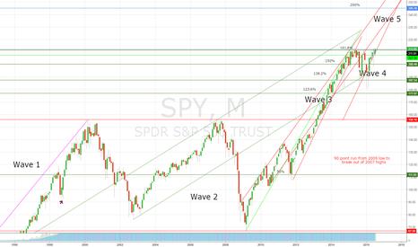 SPY: Lovely bullish Monthly Chart