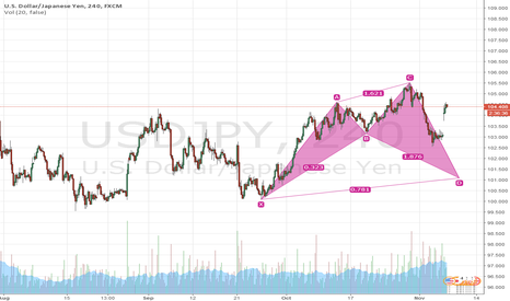 USDJPY: UJ BULLISH CYPHER