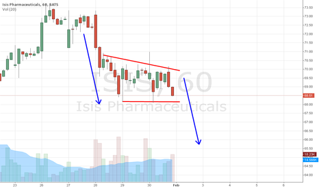 ISIS: ISIS http://tinyurl.com/bs7xgo9 swing short odds based on 60 min