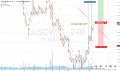 USDWTI: WTI Crude - Bulls gaining momentum in P&F chart
