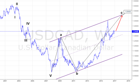 USDCAD: USCAD-its just my opinion