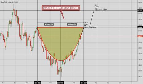XAUUSD: Gold - Rounding Bottom Reversal Pattern