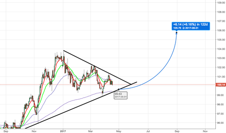 DXY: Dollar Index Set to Complete Wave 5