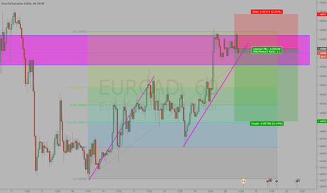 EURCAD: eurcad short at abcd completion, retest on weakness