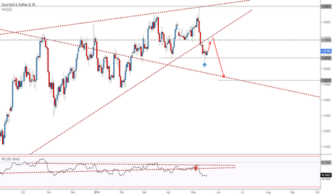 EURUSD: EURUSD - Short Bounce to retest