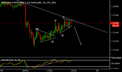 GBPUSD: WXYXZ Pattern in the correction visible clearly on 5 Minute.