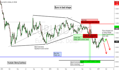EURUSD: Euro in bad shape