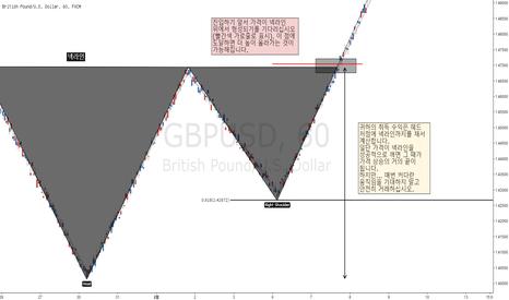 GBPUSD: [번] 인버티드 헤드앤숄더 패턴 거래방법