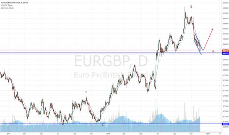 EURGBP: EURGBP : Wait & See