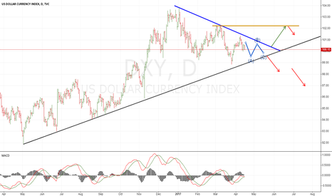 DXY: DXY wait for more signals