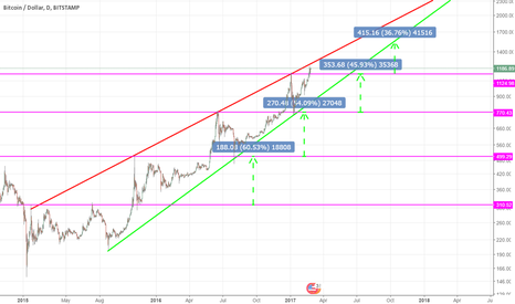 BTCUSD: BITCOIN PRICE FORECAST