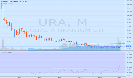 URA: URA as Uranium makes a comeback