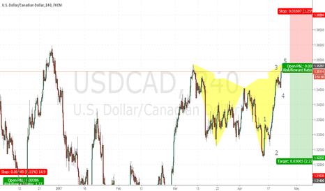 USDCAD: Hello Traders