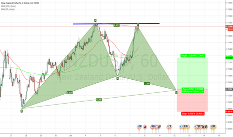 NZDUSD: NZD GARTLEY FORMATION