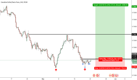 CADCHF: CADCHF. Long opportunity.