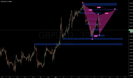 GBPUSD: GBP/USD M30 Bearish Gartley