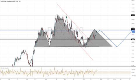 DXY: DXY Sell opportunity