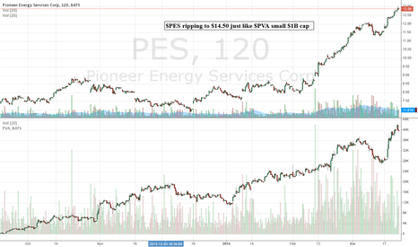 PES: $PES ripping to $14.50 just like $PVA small $1B cap