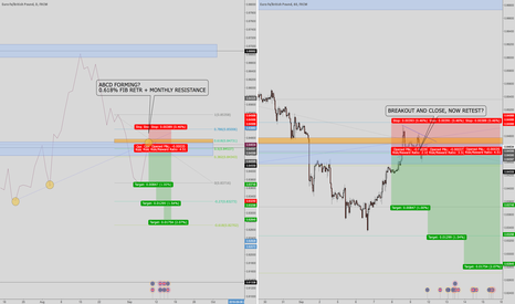 EURGBP: EURGBP FROM LONG TO SHORT