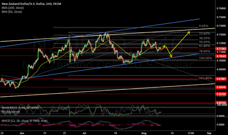 NZDUSD: RBNZ - Central Banks at the Mercy of the Markets