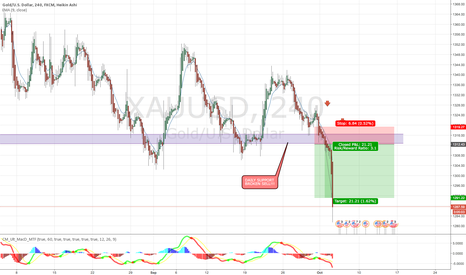 XAUUSD: SELL!! SELL!! SOONER THAN I THOUGHT..