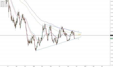 COPPER: Copper continuation pattern
