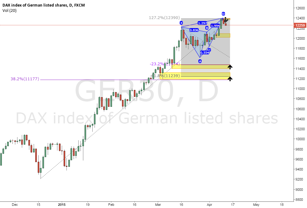 Dax30 Daily Butterfly Pattern