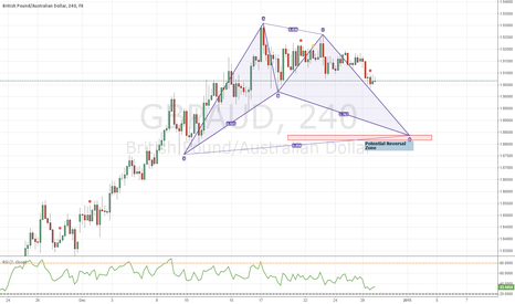 GBPAUD: Bullish BAT