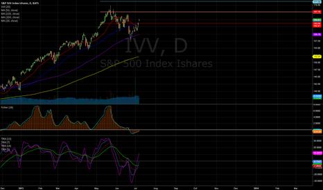 IVV: Long target