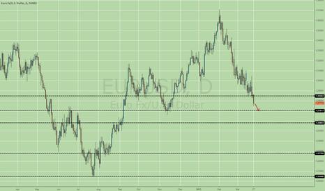 EURUSD: 1.270 next target