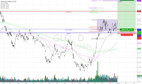 GLD: My Plan for GLD