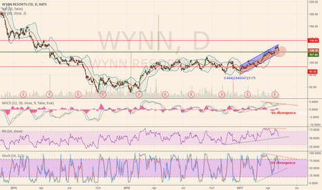 WYNN: 115~117 is a better entry for next leg up to 130+