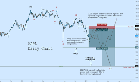 AAPL: AAPL Short: Wave-3-of-(C) PA Indicates More Downside Ahead