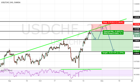USDCHF: USDCHF Sell 250  Pips