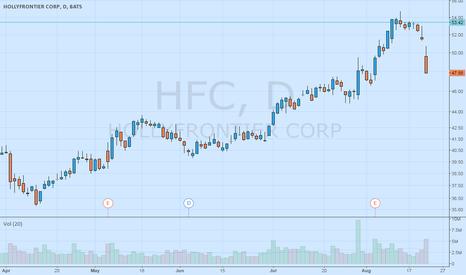 "HFC: HFC is in a ""Trader Vic"" Bearish 2B setup"