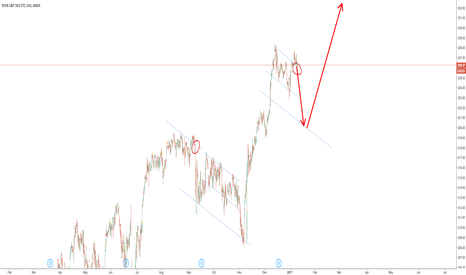 SPY: Be careful about a potential drop in S&P