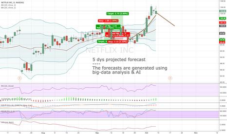 NFLX: Algorithmic short-term forecast for 10:th Oct